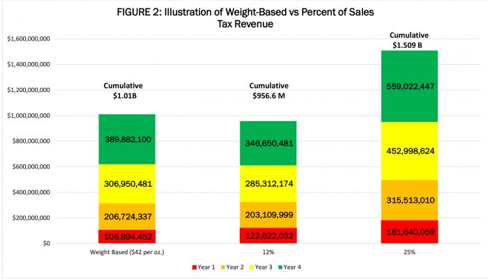 Sales Tax Percent and Weight
