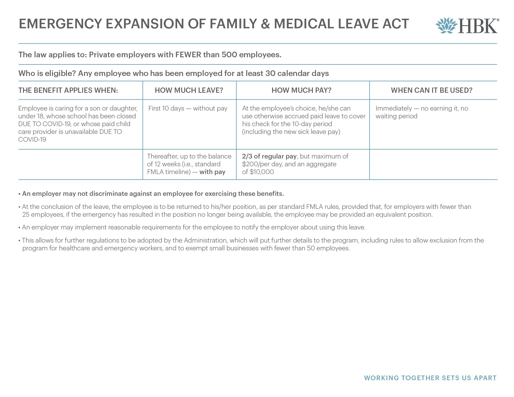 Family Leave Medical Act